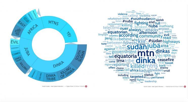 Visualizaciones elaboradas por PeaceTech Lab que muestra palabras usadas de forma recurrente que incitan a la violencia